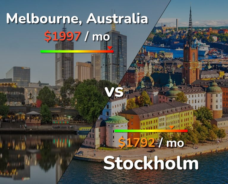 Cost of living in Melbourne vs Stockholm infographic