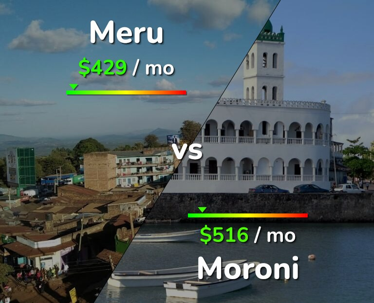 Cost of living in Meru vs Moroni infographic