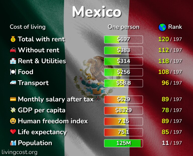 Cost of living in Mexico infographic