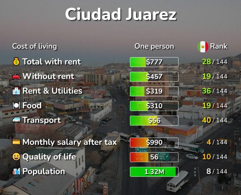Cost of living in Ciudad Juarez infographic
