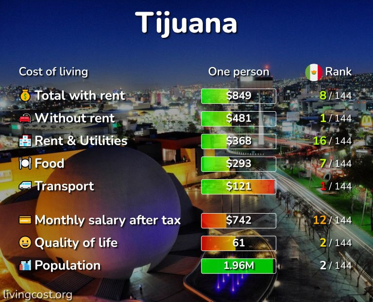 Cost of living in Tijuana infographic