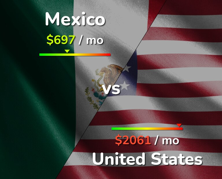 Cost of living in Mexico vs the United States infographic