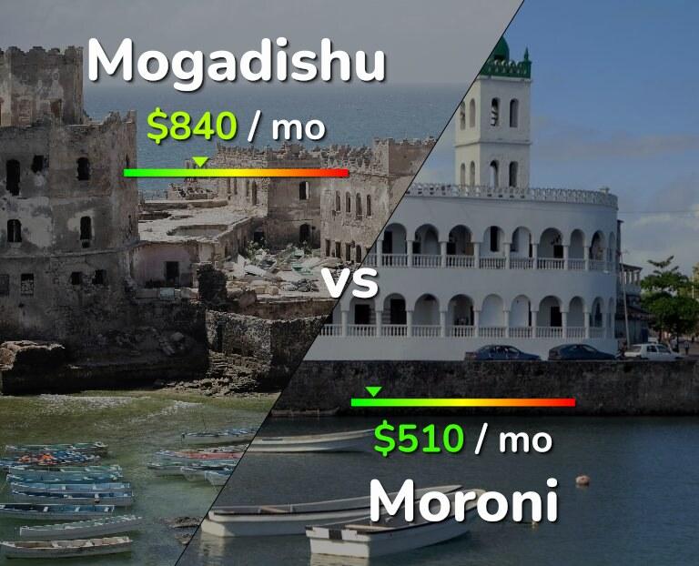 Cost of living in Mogadishu vs Moroni infographic