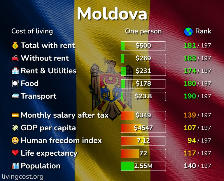 Cost of living in Moldova infographic
