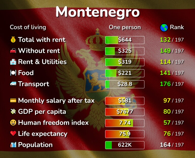 Cost of living in Montenegro infographic