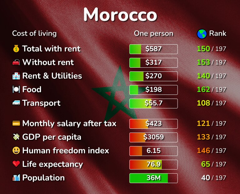 Cost of living in Morocco infographic