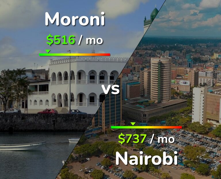 Cost of living in Moroni vs Nairobi infographic