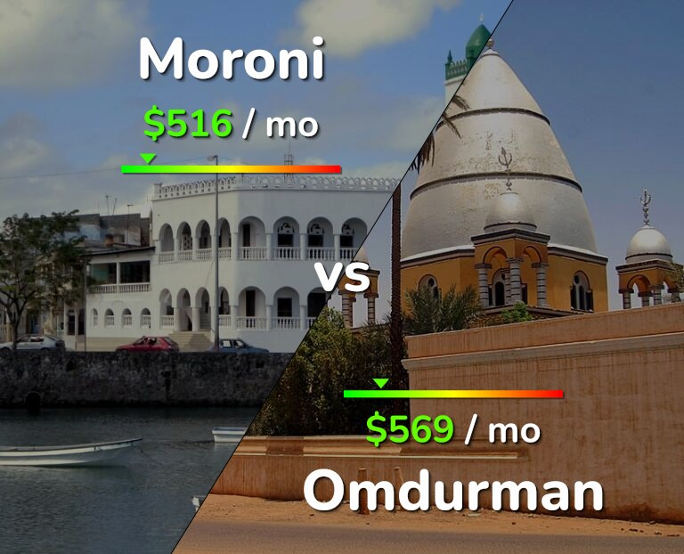 Cost of living in Moroni vs Omdurman infographic