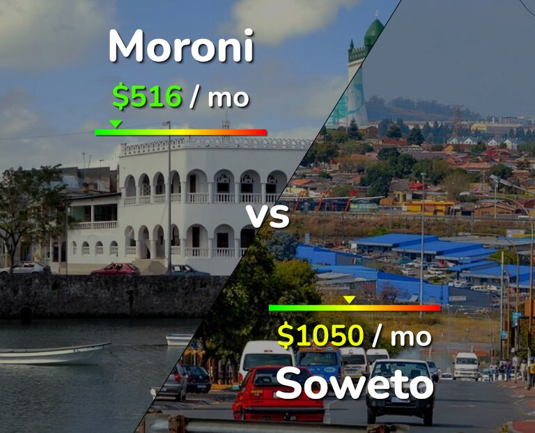 Cost of living in Moroni vs Soweto infographic