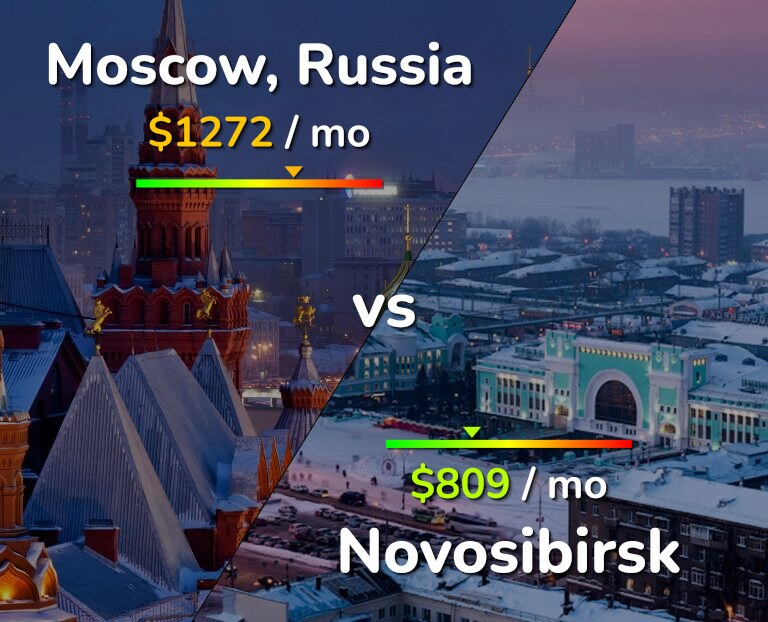 Cost of living in Moscow vs Novosibirsk infographic