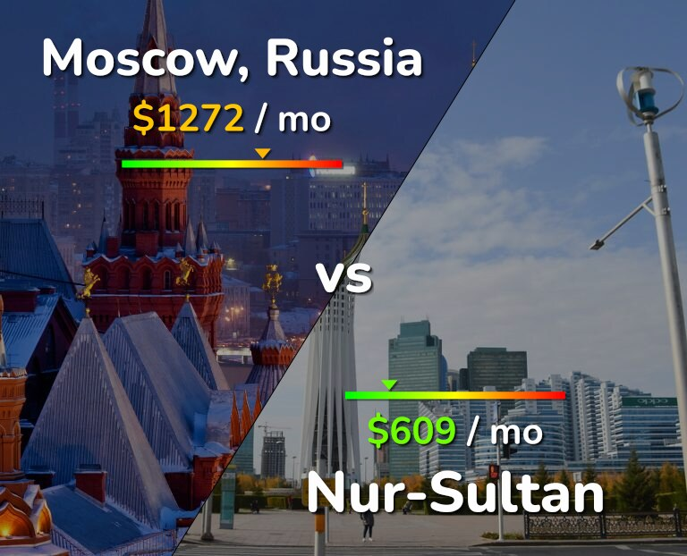 Cost of living in Moscow vs Nur-Sultan infographic