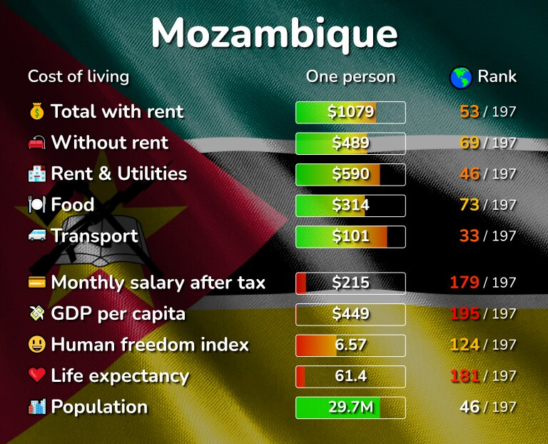 Cost of living in Mozambique infographic