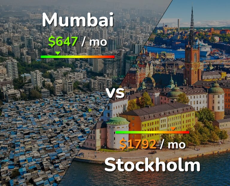 Cost of living in Mumbai vs Stockholm infographic