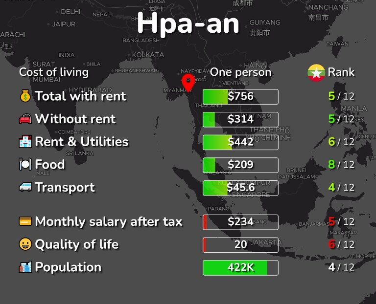 Cost of living in Hpa-an infographic