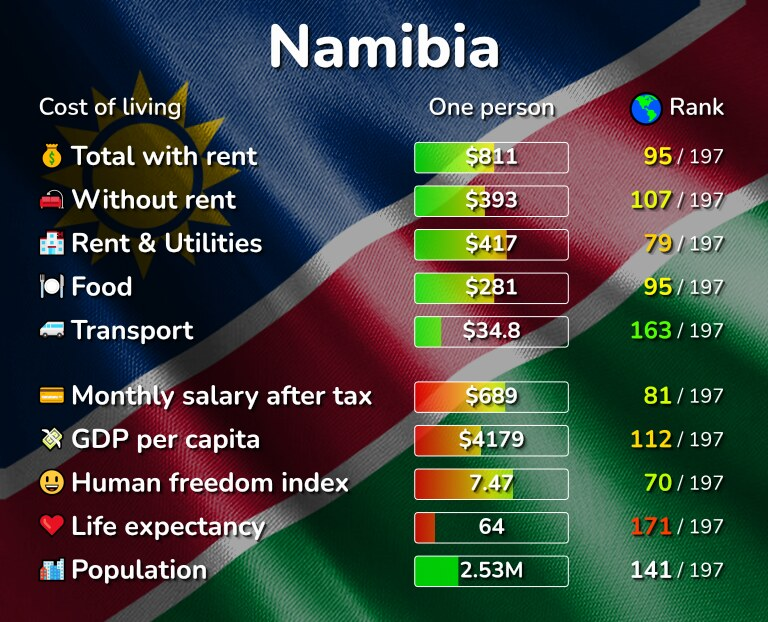 Cost of living in Namibia infographic