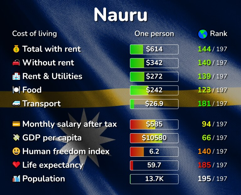 Cost of living in Nauru infographic