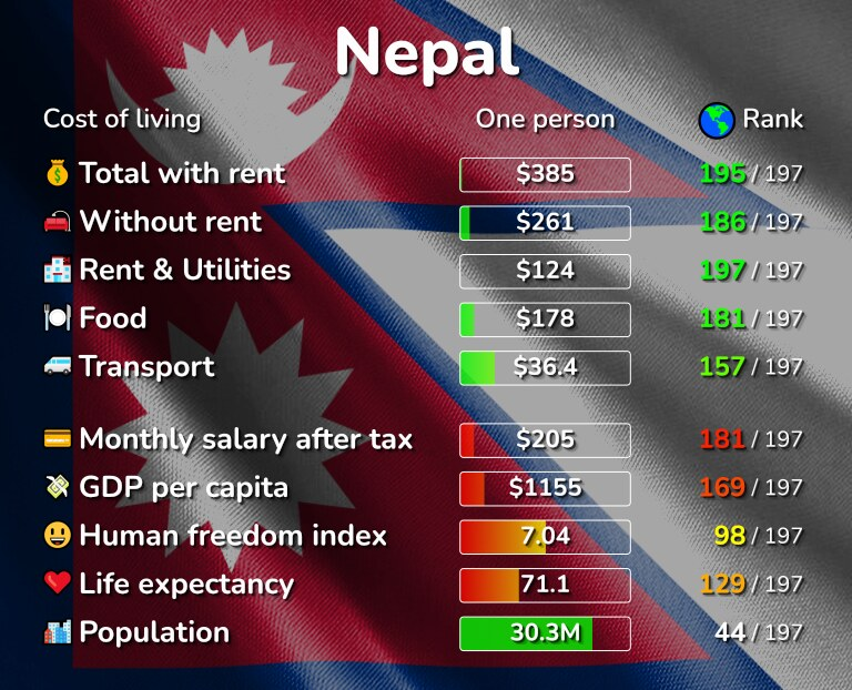 Cost of living in Nepal infographic