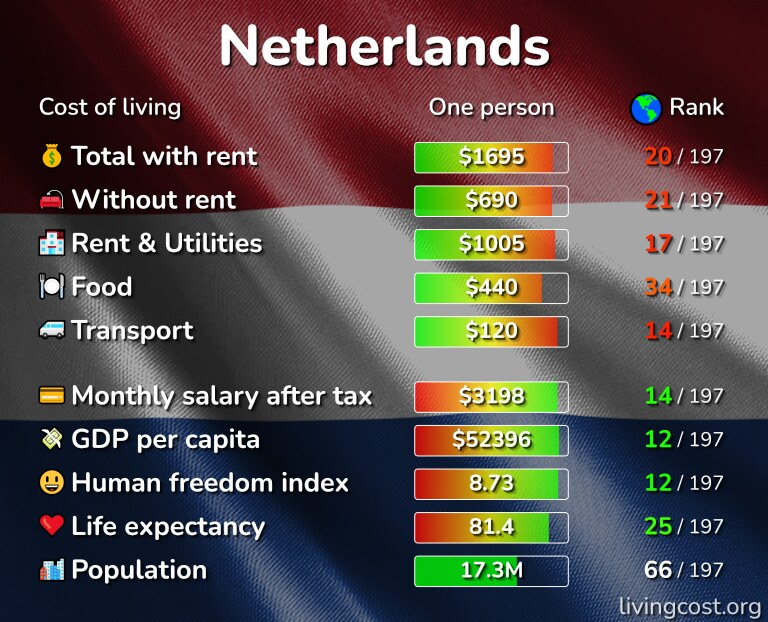 Cost of living in the Netherlands infographic