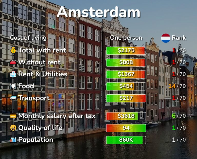 Cost of living in Amsterdam infographic
