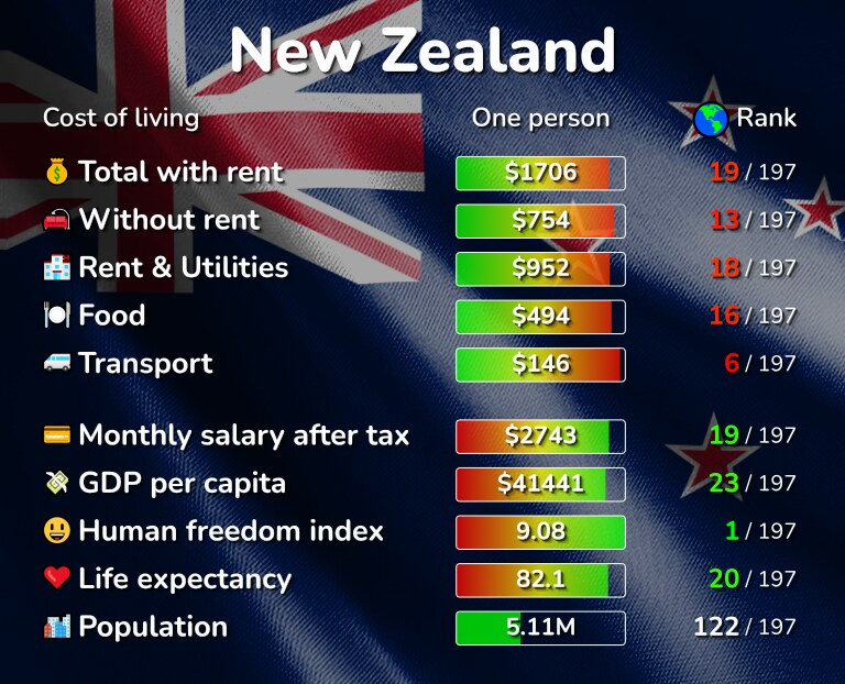 Cost of living in New Zealand infographic