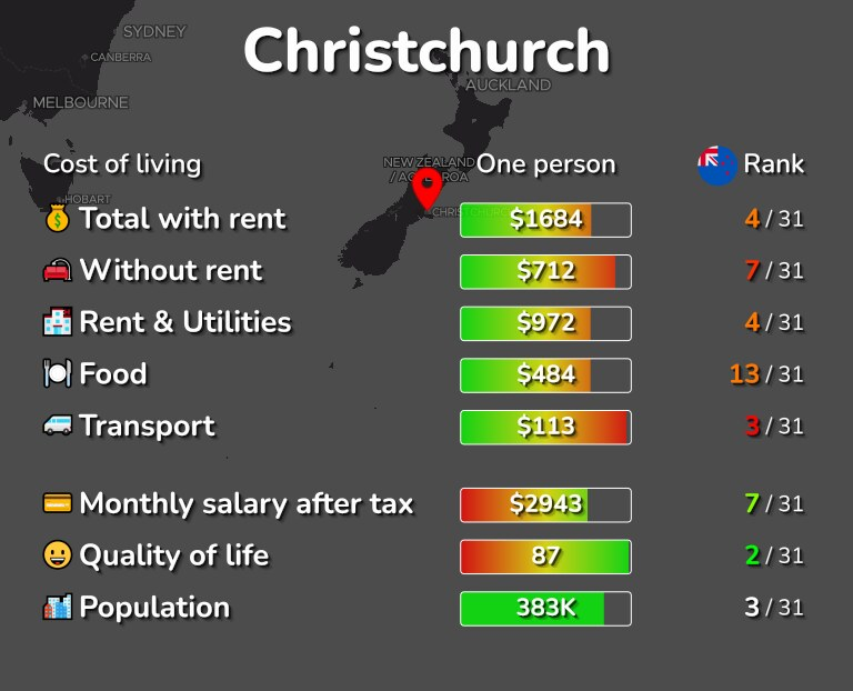 Cost of living in Christchurch infographic