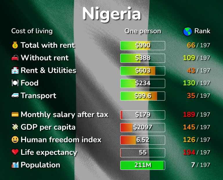 Cost of living in Nigeria infographic
