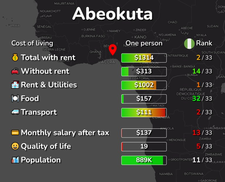 Cost of living in Abeokuta infographic
