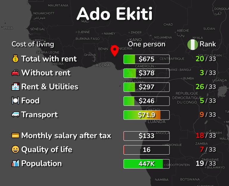 Cost of living in Ado Ekiti infographic