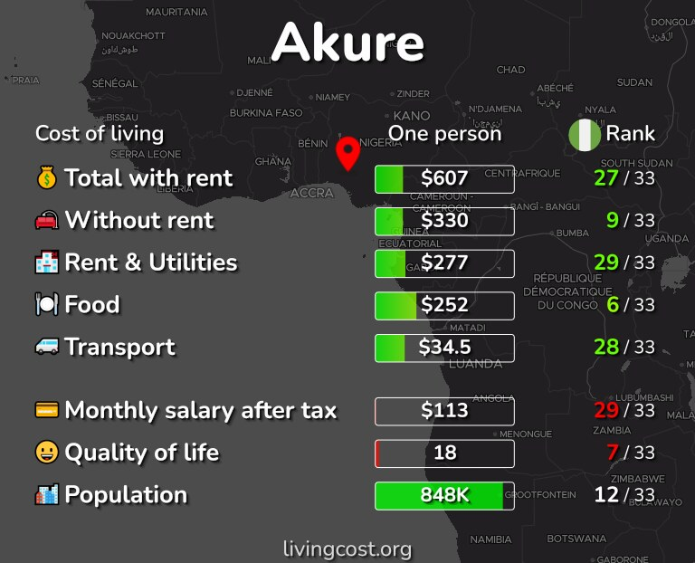 Cost of living in Akure infographic