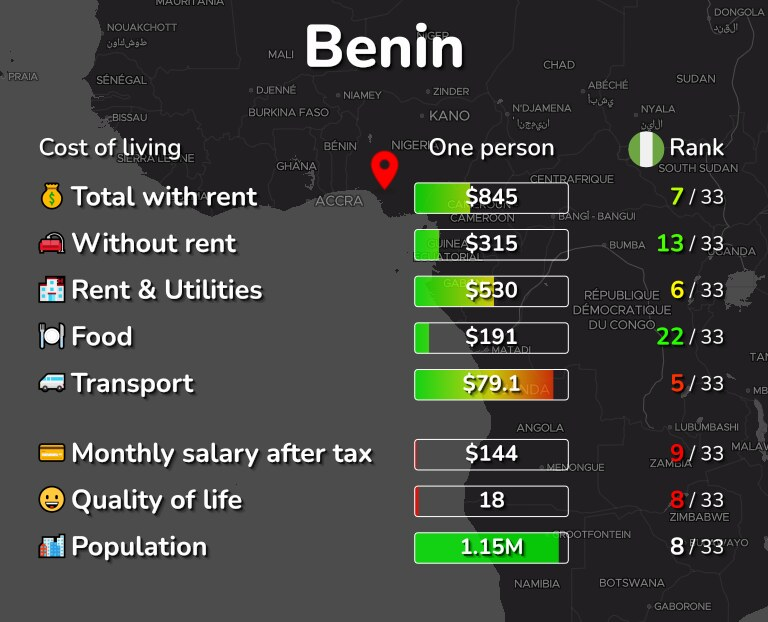 Cost of living in Benin infographic