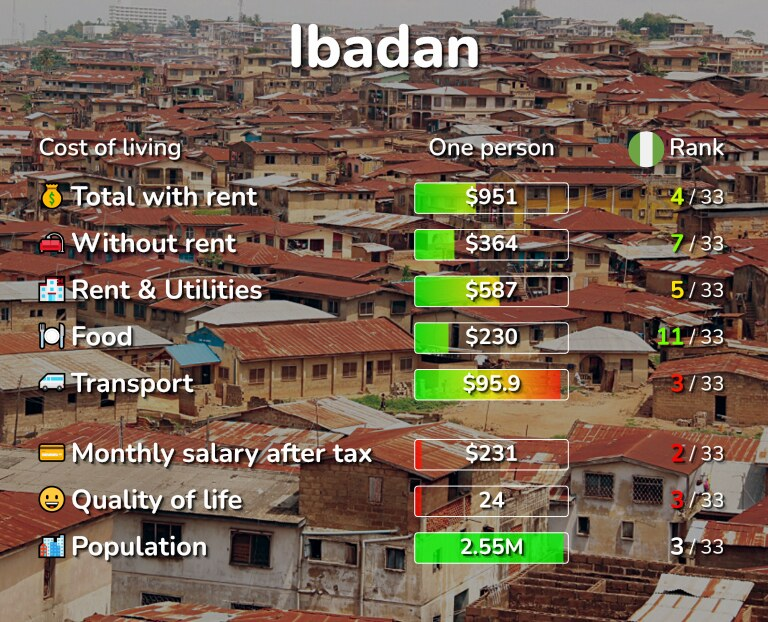 Cost of living in Ibadan infographic