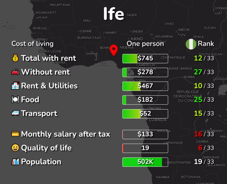 Cost of living in Ife infographic