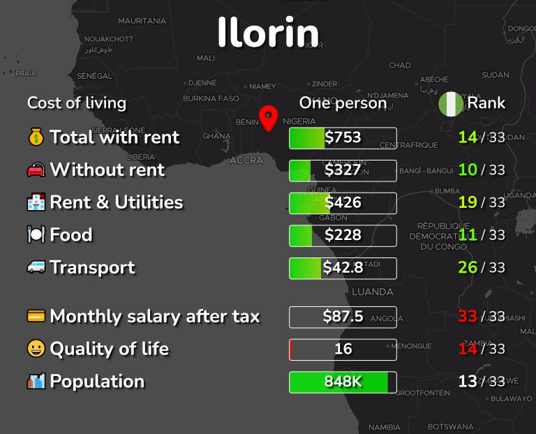 Cost of living in Ilorin infographic