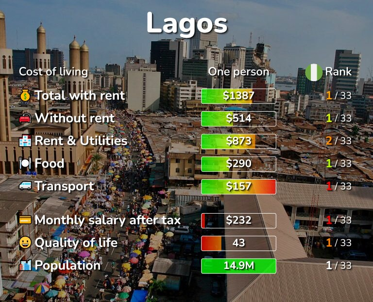 Cost of living in Lagos infographic
