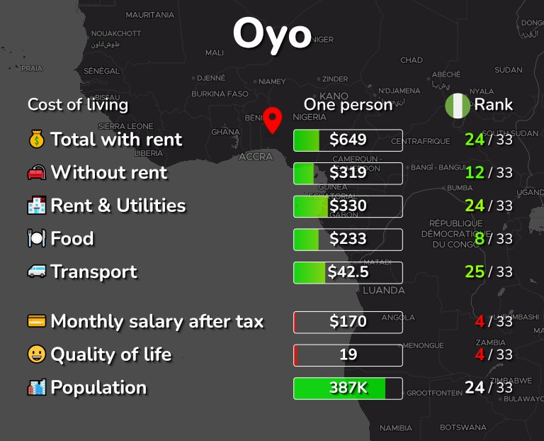 Cost of living in Oyo infographic