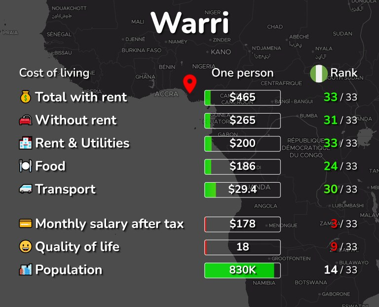 Cost of living in Warri infographic