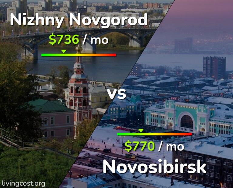 Cost of living in Nizhny Novgorod vs Novosibirsk infographic