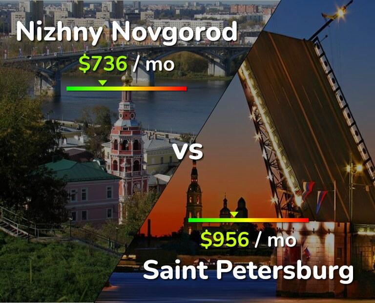 Cost of living in Nizhny Novgorod vs Saint Petersburg infographic