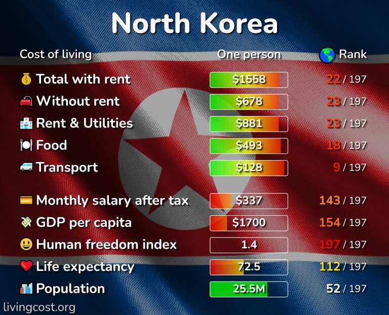 Cost of living in North Korea infographic