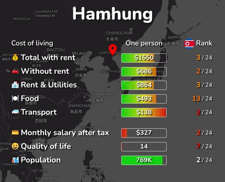 Cost of living in Hamhung infographic