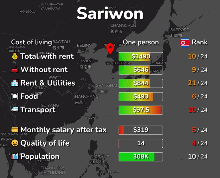 Cost of living in Sariwon infographic