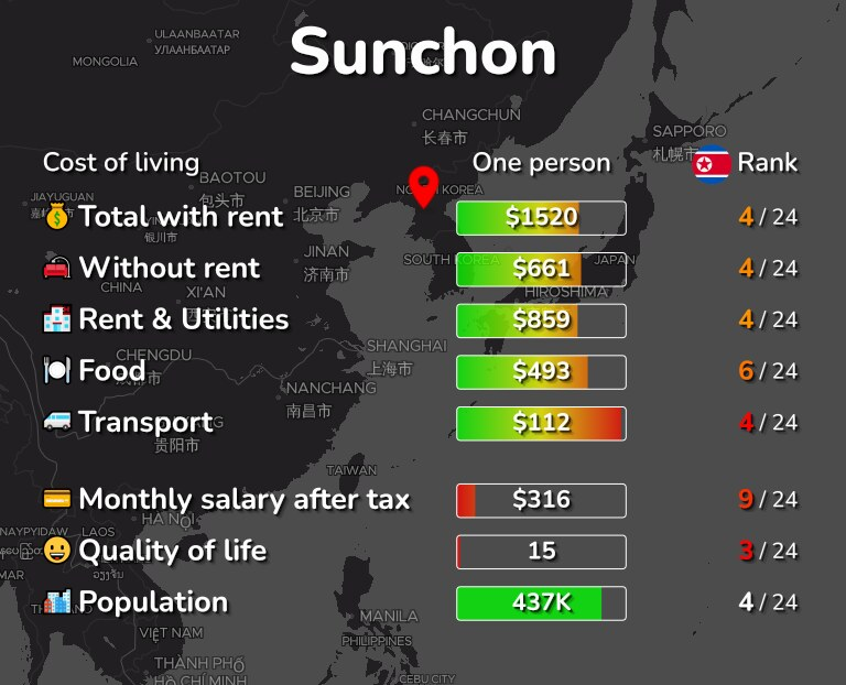 Cost of living in Sunchon infographic