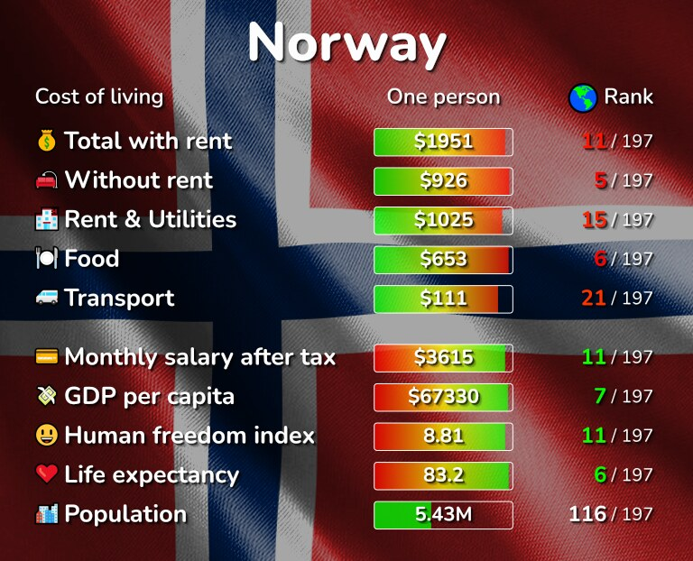 Cost of living in Norway infographic