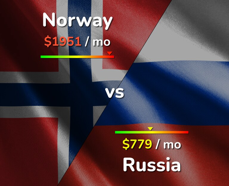 Cost of living in Norway vs Russia infographic