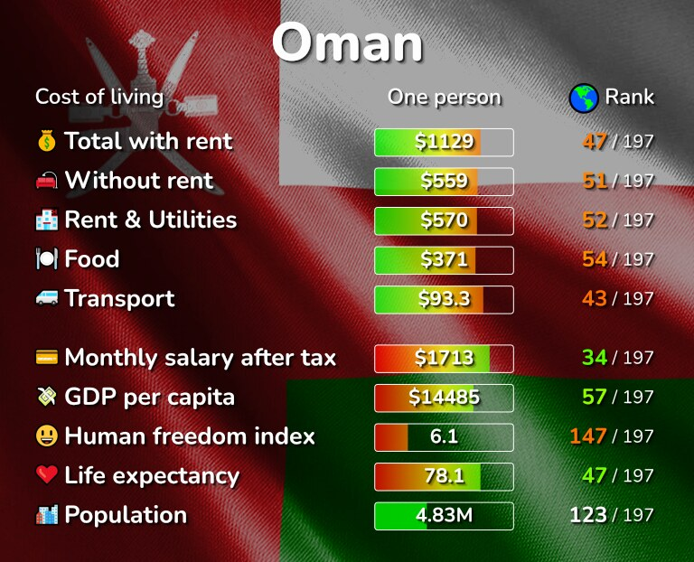 Cost of living in Oman infographic