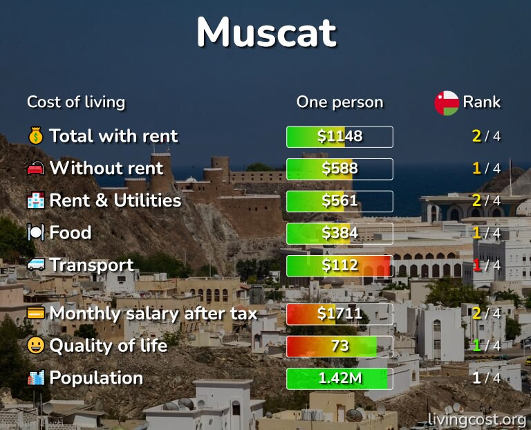 Cost of living in Muscat infographic