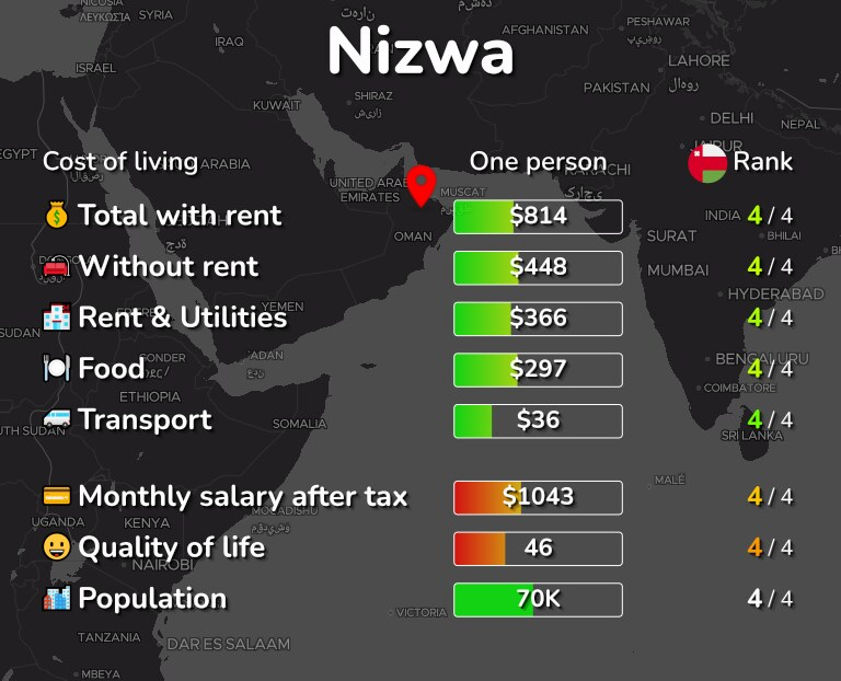 Cost of living in Nizwa infographic