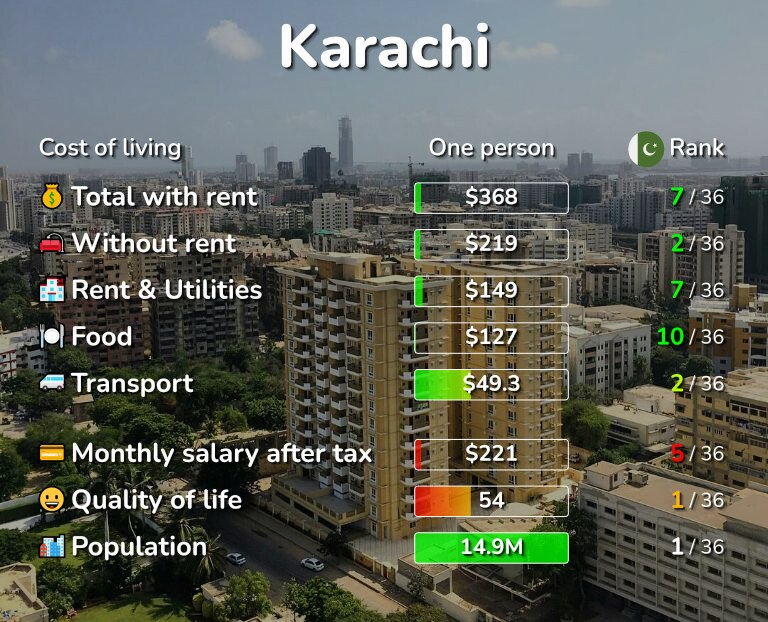 Cost of living in Karachi infographic