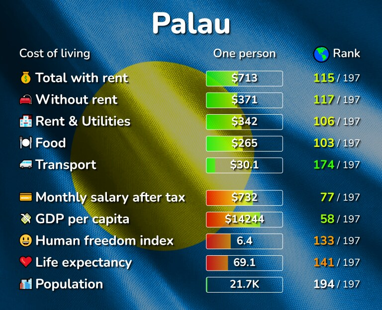 Cost of living in Palau infographic
