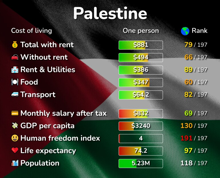 Cost of living in the Palestine infographic